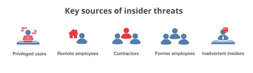 Key sources of insider threats