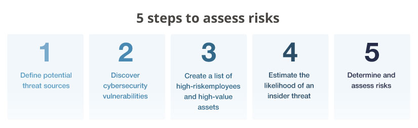 5 steps to access risks