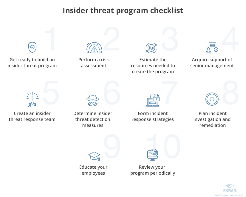 Insider threat program checklist